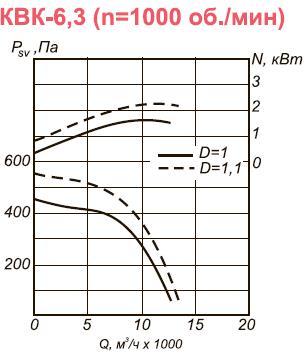 Вентилятор канальный КВК-6,3 аэродинамические характеристики для n=1000 об.мин