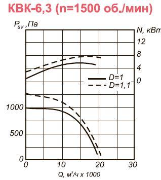 Вентилятор канальный КВК-6,3 аэродинамические характеристики для n=1500 об.мин