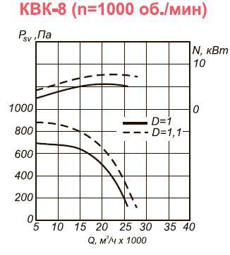 Канальный вентилятор КВК-8 аэродинамические характеристики при n=1000 об.мин