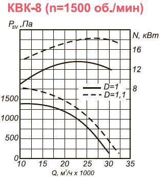 Канальный вентилятор КВК-8 аэродинамические характеристики при n=1500 об.мин