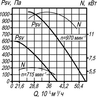 ВКРм-12,5 аэродинамические характеристики крышного вентилятора