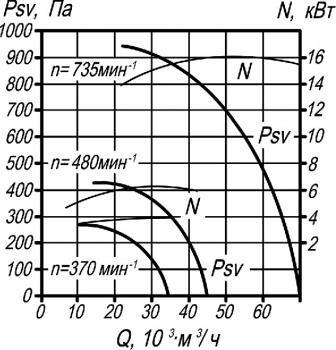 ВКР-12,5 аэродинамические характеристики крышного вентилятора