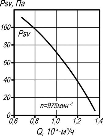 ВКР-3,15 аэродинамические характеристики крышного вентилятора
