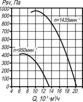 ВКР-6,3 аэродинамические характеристики крышного вентилятора