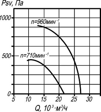 ВКР-8 аэродинамические характеристики крышного вентилятора
