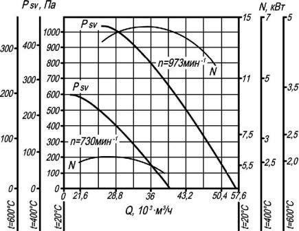 Аэродинамические характеристики крышного вентилятора дымоудаления ВКР-10 ДУ