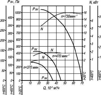 Аэродинамические характеристики крышного вентилятора дымоудаления ВКР-12,5 ДУ