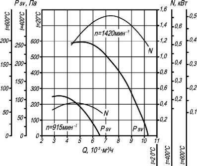 Аэродинамические характеристики крышного вентилятора дымоудаления ВКР-5 ДУ