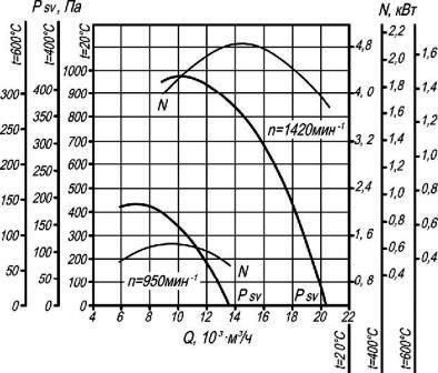 Аэродинамические характеристики крышного вентилятора дымоудаления ВКР-6,3 ДУ