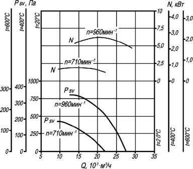 Аэродинамические характеристики крышного вентилятора дымоудаления ВКР-8 ДУ