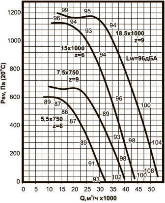 ВКРС-10 аэродинамические характеристики