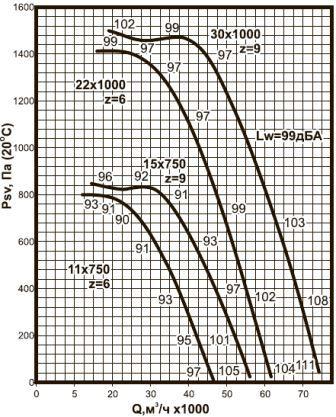 ВКРС-11,2 аэродинамические характеристики