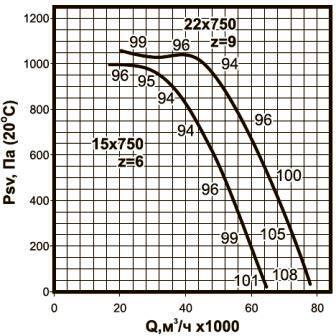 ВКРСм-12,5 аэродинамические характеристики
