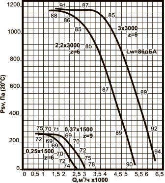 ВКРС-3,55 аэродинамические характеристики