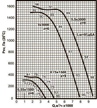 ВКРС-4 аэродинамические характеристики