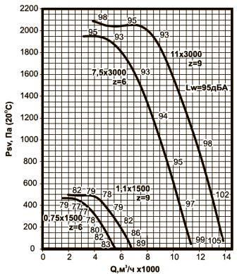 ВКРС-4,5 аэродинамические характеристики