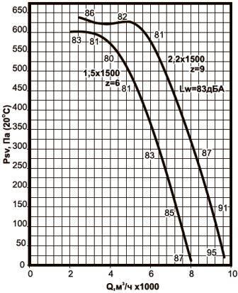 ВКРС-5 аэродинамические характеристики