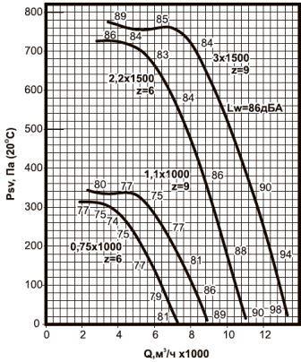 ВКРС-5,6 аэродинамические характеристики