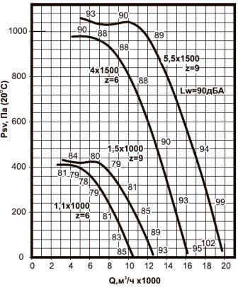 ВКРС-6,3 аэродинамические характеристики