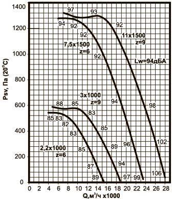 ВКРС-7,1 аэродинамические характеристики