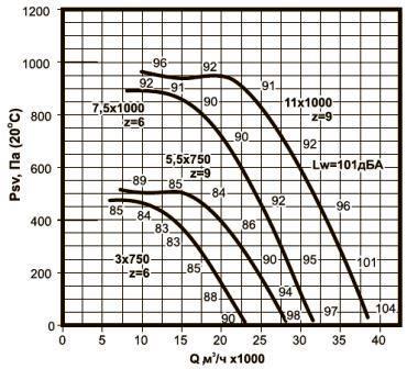 ВКРС-9 аэродинамические характеристики