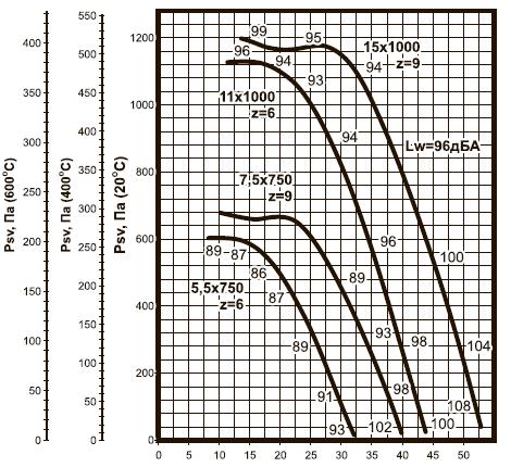 ВКРC-10 ДУ аэродинамические характеристики