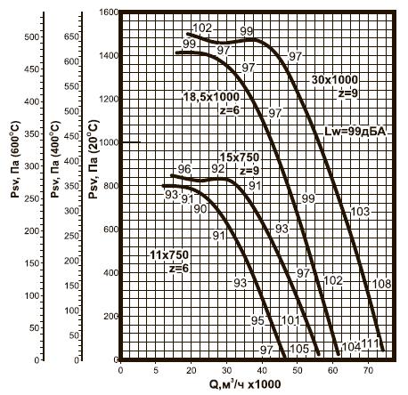 ВКРC-11,2 ДУ аэродинамические характеристики