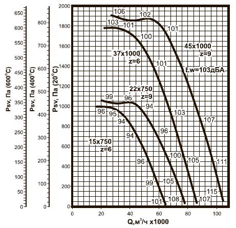 ВКРC-12,5 ДУ аэродинамические характеристики