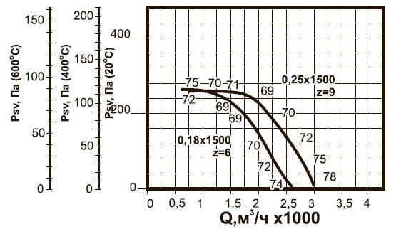ВКРC-3,55 ДУ аэродинамические характеристики
