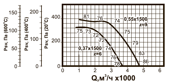 ВКРC-4 ДУ аэродинамические характеристики