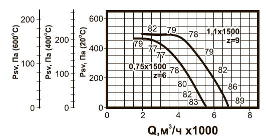 ВКРC-4,5 ДУ аэродинамические характеристики