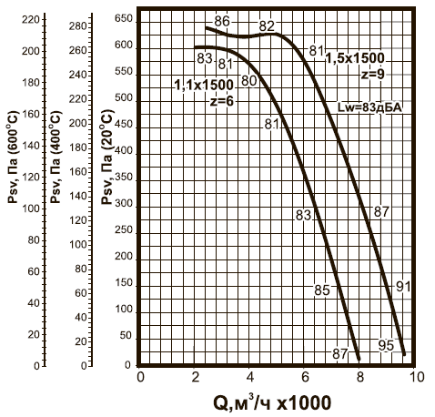 ВКРC-5 ДУ аэродинамические характеристики
