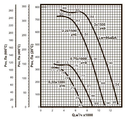 ВКРC-5,6 ДУ аэродинамические характеристики