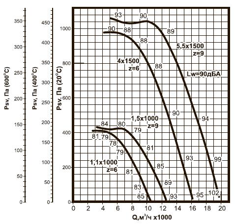 ВКРC-6,3 ДУ аэродинамические характеристики