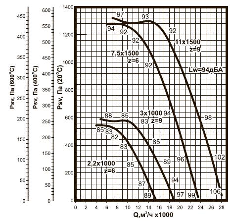 ВКРC-7,1 ДУ аэродинамические характеристики