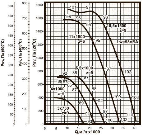 ВКРC-8 ДУ аэродинамические характеристики