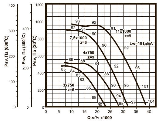 ВКРC-9 ДУ аэродинамические характеристики