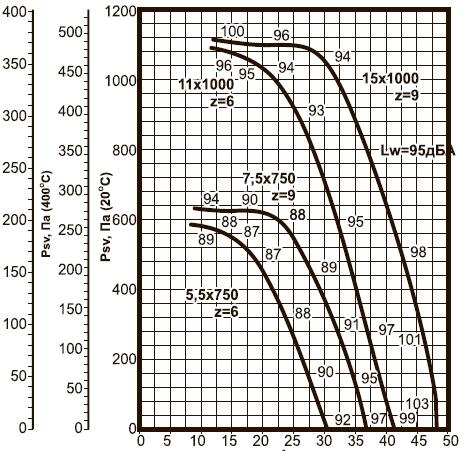 ВКРВм-10 ДУ аэродинамические характеристики