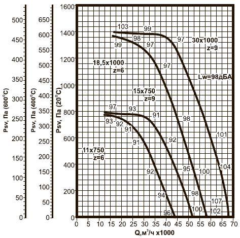 ВКРВм-11,2 ДУ аэродинамические характеристики