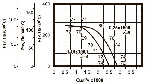 ВКРВм-3,55 ДУ аэродинамические характеристики