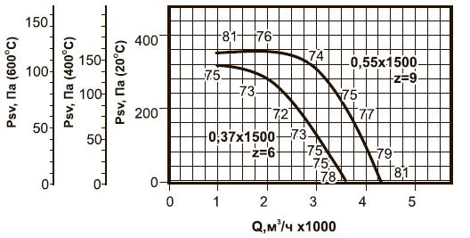 ВКРВм-4 ДУ аэродинамические характеристики