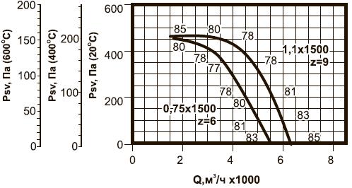 ВКРВм-4,5 ДУ аэродинамические характеристики