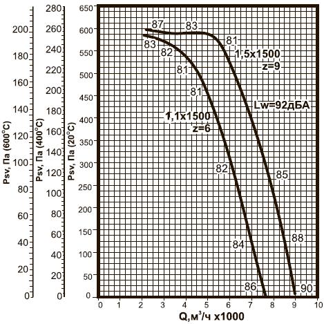 ВКРВм-5 ДУ аэродинамические характеристики