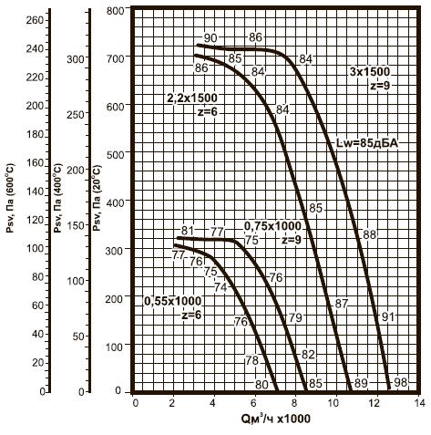ВКРВм-5,6 ДУ аэродинамические характеристики