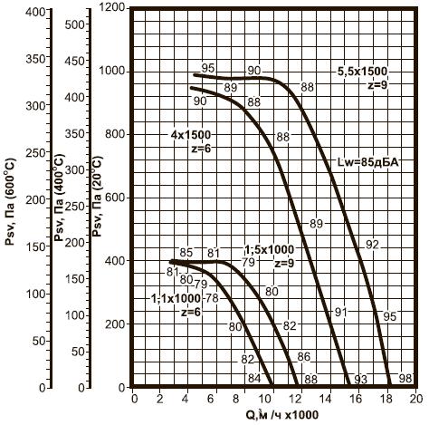 ВКРВм-6,3 ДУ аэродинамические характеристики
