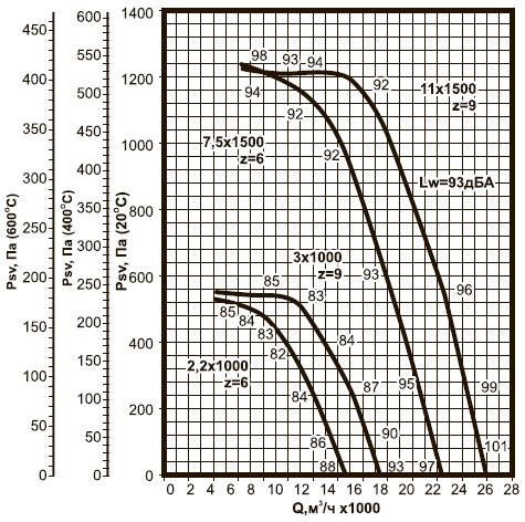 ВКРВм-7,1 ДУ аэродинамические характеристики