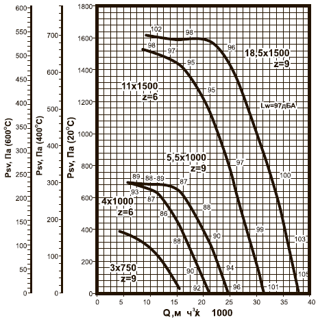 ВКРВм-8 ДУ аэродинамические характеристики