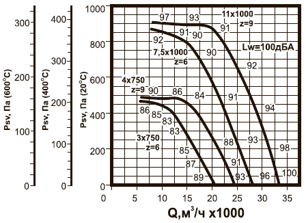 ВКРВм-9 ДУ аэродинамические характеристики