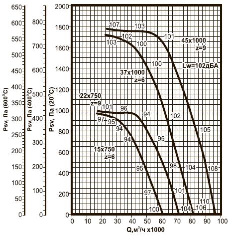 ВКРВ-12,5 ДУ аэродинамические характеристики